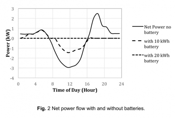 net power flow with and without batteries